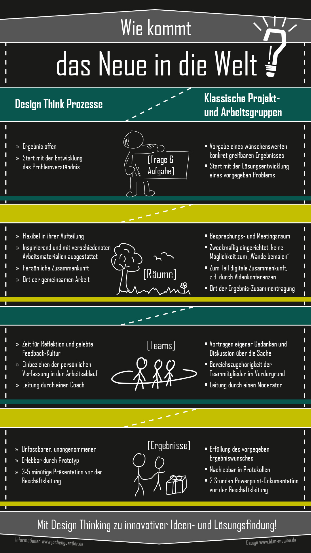 Design-Thinking-Infografik1
